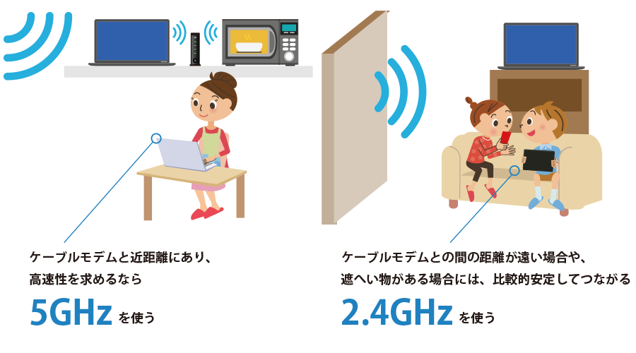 Wi-Fiの周波数(2.4GHzと5GHz)の違いを表すイラスト